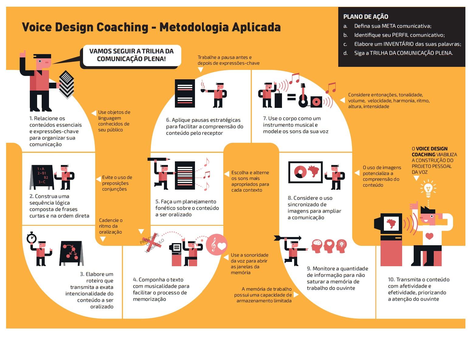 vdc_metodologia